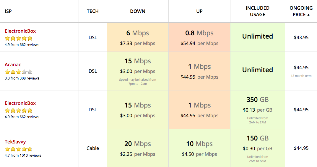 Internet Service Providers Toronto >> Cost Benefit Comparison Of Home Internet Plans In Toronto Internet